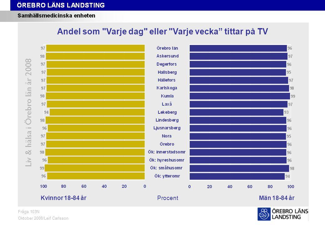 Fråga 103N, kön och område Liv & hälsa i Örebro län år 2008 Fråga 103N Oktober 2008/Leif Carlsson ProcentKvinnor 18-84 årMän 18-84 år Andel som Varje dag eller Varje vecka tittar på TV