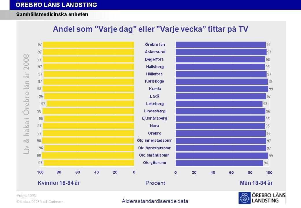 Fråga 103N, kön och område, åldersstandardiserade data Liv & hälsa i Örebro län år 2008 Fråga 103N Oktober 2008/Leif Carlsson Åldersstandardiserade data ProcentKvinnor 18-84 årMän 18-84 år Andel som Varje dag eller Varje vecka tittar på TV