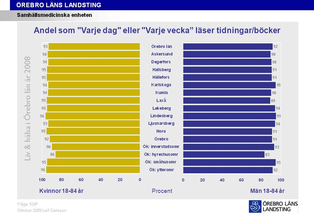 Fråga 103P, kön och område Liv & hälsa i Örebro län år 2008 Fråga 103P Oktober 2008/Leif Carlsson ProcentKvinnor 18-84 årMän 18-84 år Andel som Varje dag eller Varje vecka läser tidningar/böcker