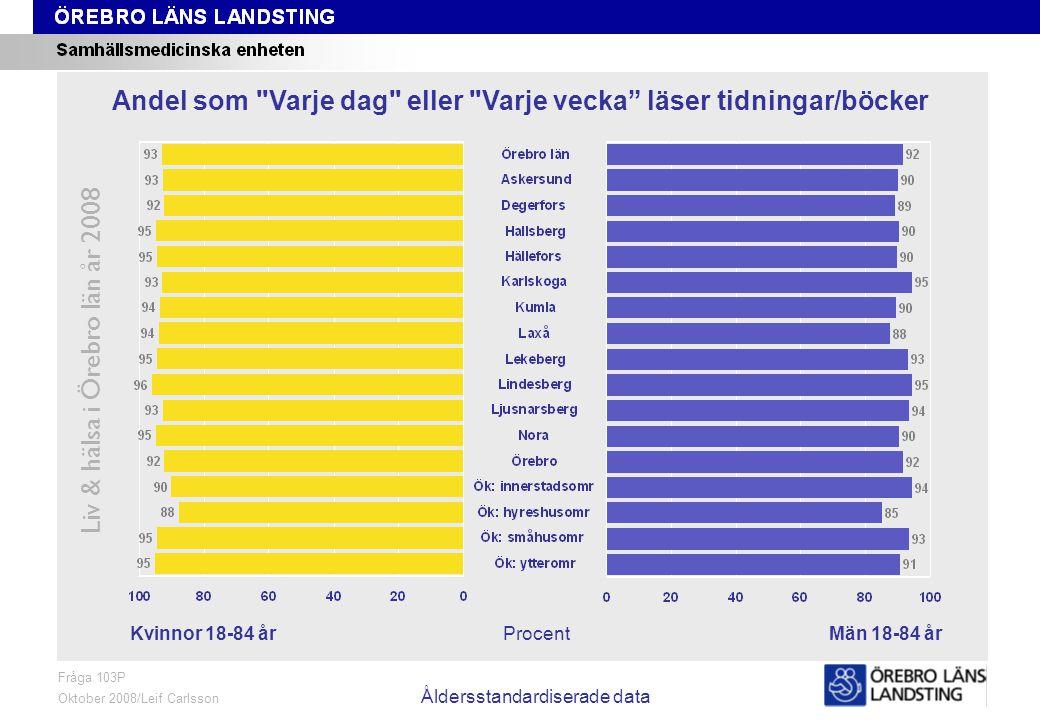 Fråga 103P, kön och område, åldersstandardiserade data Liv & hälsa i Örebro län år 2008 Fråga 103P Oktober 2008/Leif Carlsson Åldersstandardiserade da