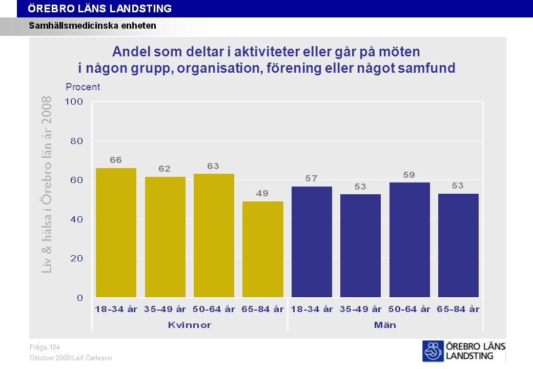 Fråga 104, ålder och kön Liv & hälsa i Örebro län år 2008 Fråga 104 Oktober 2008/Leif Carlsson Procent Andel som deltar i aktiviteter eller går på möten i någon grupp, organisation, förening eller något samfund