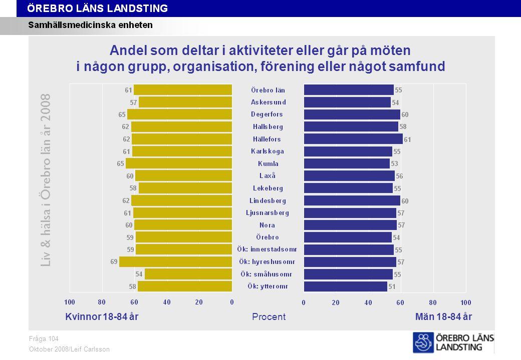 Fråga 104, kön och område Liv & hälsa i Örebro län år 2008 Fråga 104 Oktober 2008/Leif Carlsson ProcentKvinnor 18-84 årMän 18-84 år Andel som deltar i aktiviteter eller går på möten i någon grupp, organisation, förening eller något samfund