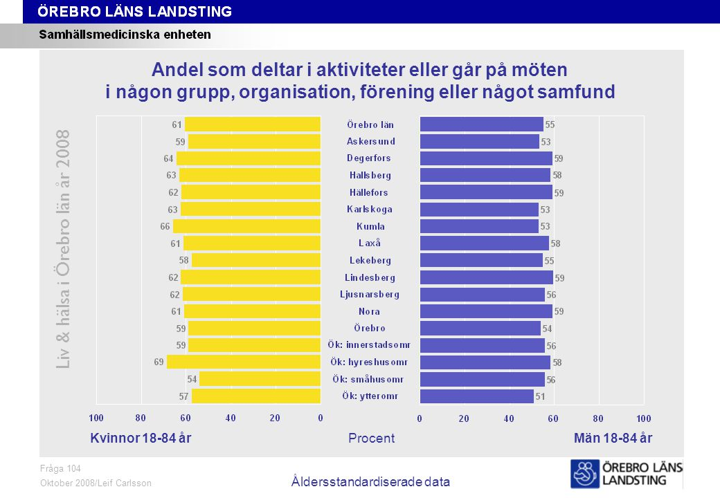 Fråga 104, kön och område, åldersstandardiserade data Liv & hälsa i Örebro län år 2008 Fråga 104 Oktober 2008/Leif Carlsson Åldersstandardiserade data