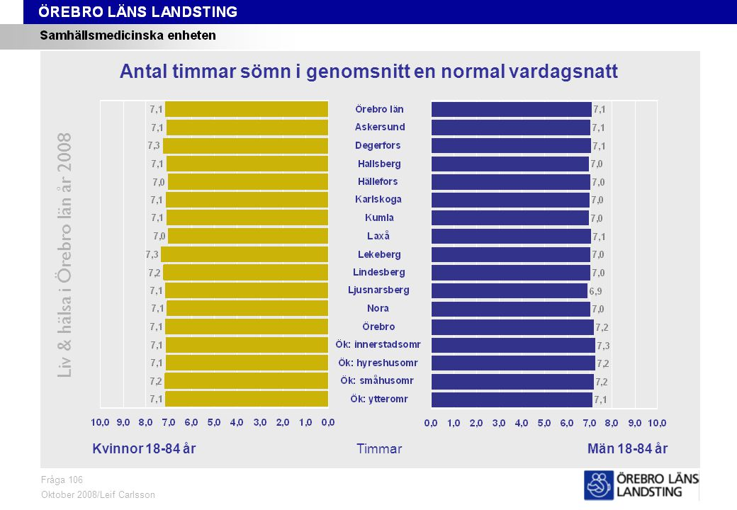 Fråga 106, kön och område Liv & hälsa i Örebro län år 2008 Fråga 106 Oktober 2008/Leif Carlsson TimmarKvinnor 18-84 årMän 18-84 år Antal timmar sömn i genomsnitt en normal vardagsnatt