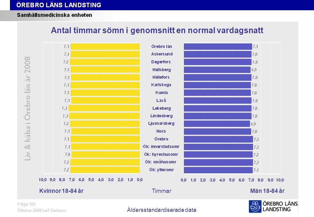 Fråga 106, kön och område, åldersstandardiserade data Liv & hälsa i Örebro län år 2008 Fråga 106 Oktober 2008/Leif Carlsson Åldersstandardiserade data