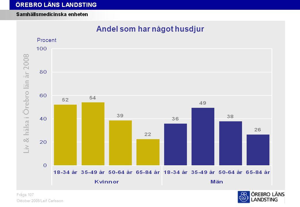 Fråga 107, ålder och kön Liv & hälsa i Örebro län år 2008 Fråga 107 Oktober 2008/Leif Carlsson Procent Andel som har något husdjur