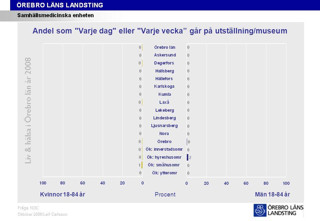 Fråga 103C, kön och område Liv & hälsa i Örebro län år 2008 Fråga 103C Oktober 2008/Leif Carlsson ProcentKvinnor 18-84 årMän 18-84 år Andel som