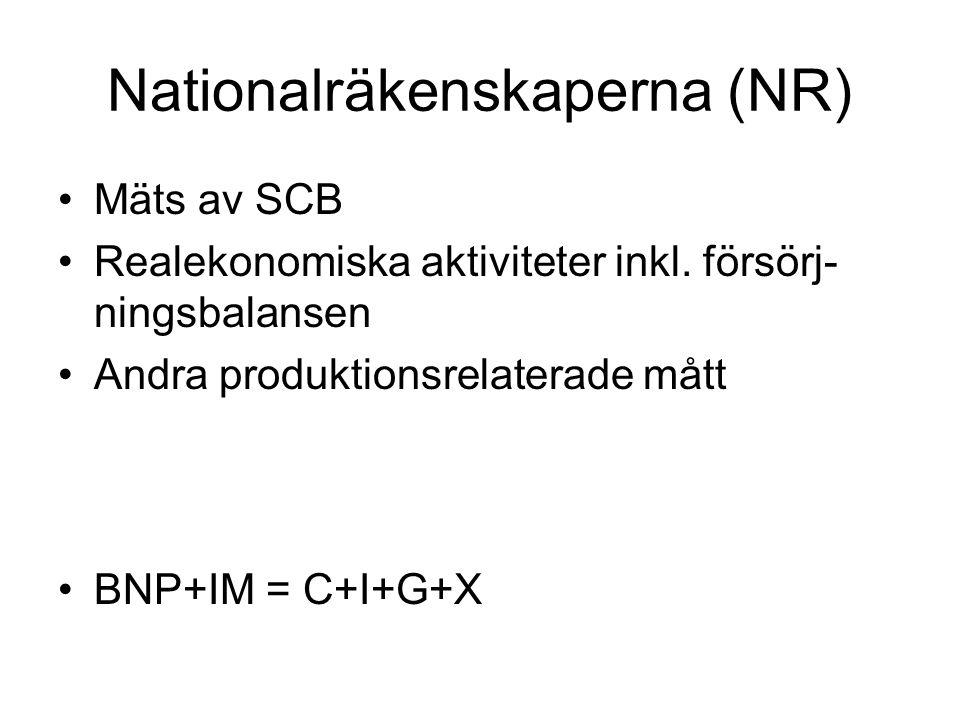 Nationalräkenskaperna (NR) •Mäts av SCB •Realekonomiska aktiviteter inkl. försörj- ningsbalansen •Andra produktionsrelaterade mått •BNP+IM = C+I+G+X