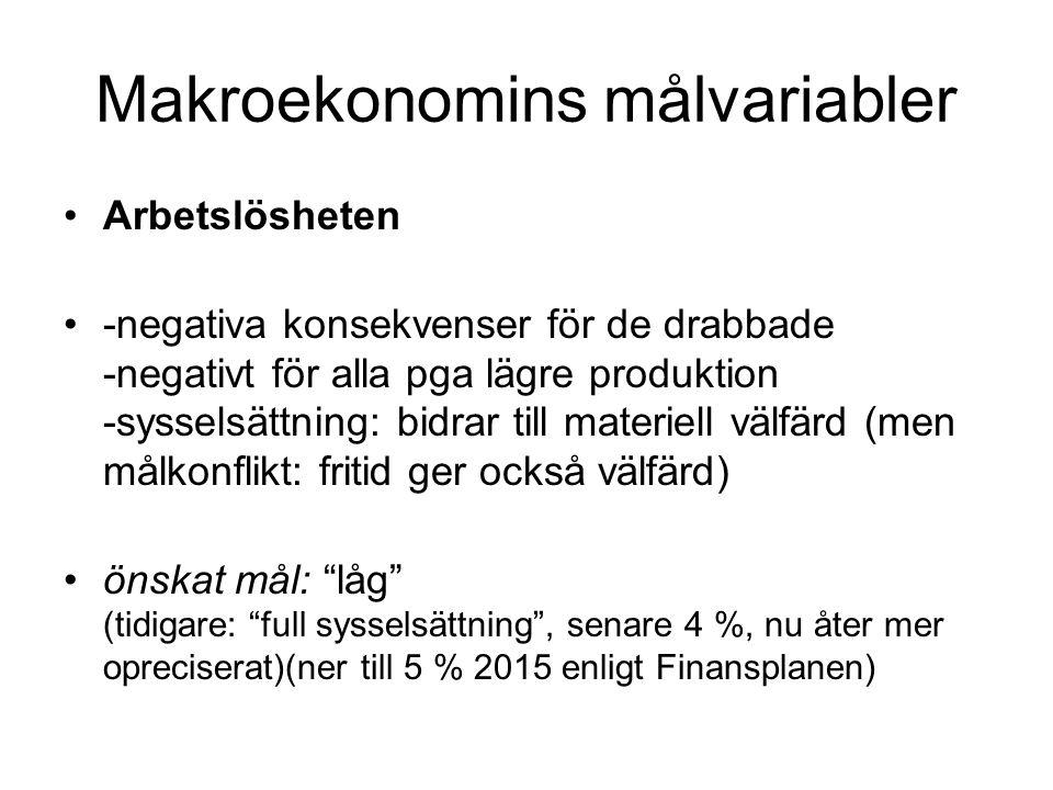 Makroekonomins målvariabler •Arbetslösheten •-negativa konsekvenser för de drabbade -negativt för alla pga lägre produktion -sysselsättning: bidrar ti