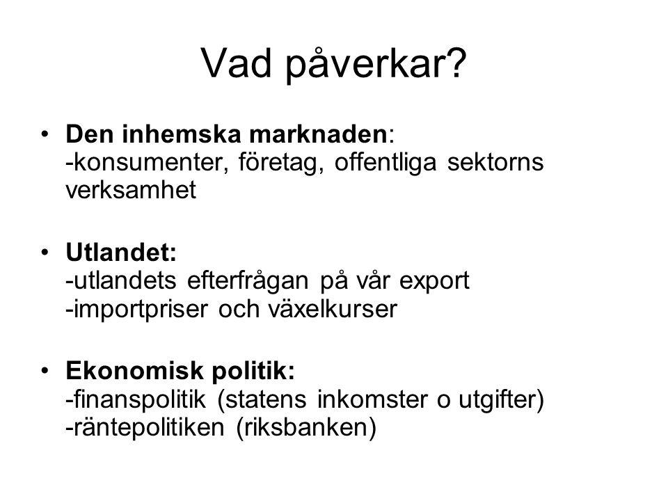 Vad påverkar? •Den inhemska marknaden: -konsumenter, företag, offentliga sektorns verksamhet •Utlandet: -utlandets efterfrågan på vår export -importpr
