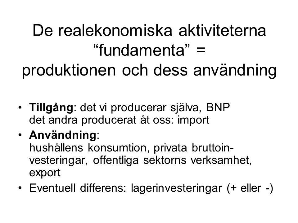 """De realekonomiska aktiviteterna """"fundamenta"""" = produktionen och dess användning •Tillgång: det vi producerar själva, BNP det andra producerat åt oss:"""