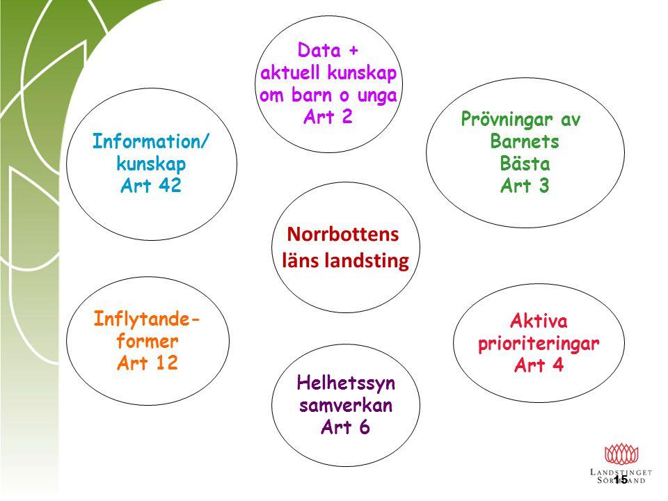 NIO PRINCIPER  All lagstiftning som rör barn ska utformas i överensstämmelse med barnrättskonventionen  Barnets fysiska och psykiska integritet ska respekteras i alla sammanhang  Barnets ska ges förutsättningar att uttrycka sina åsikter i frågor som rör dem  Barnet ska få kunskap om sina rättigheter och vad de innebär i praktiken  Föräldrar ska få kunskap om barnets rättigheter och erbjudas stöd i sitt föräldraskap NATIONELL STRATEGI FÖR ATT STÄRKA BARNETS RÄTTIGHETER - 2010