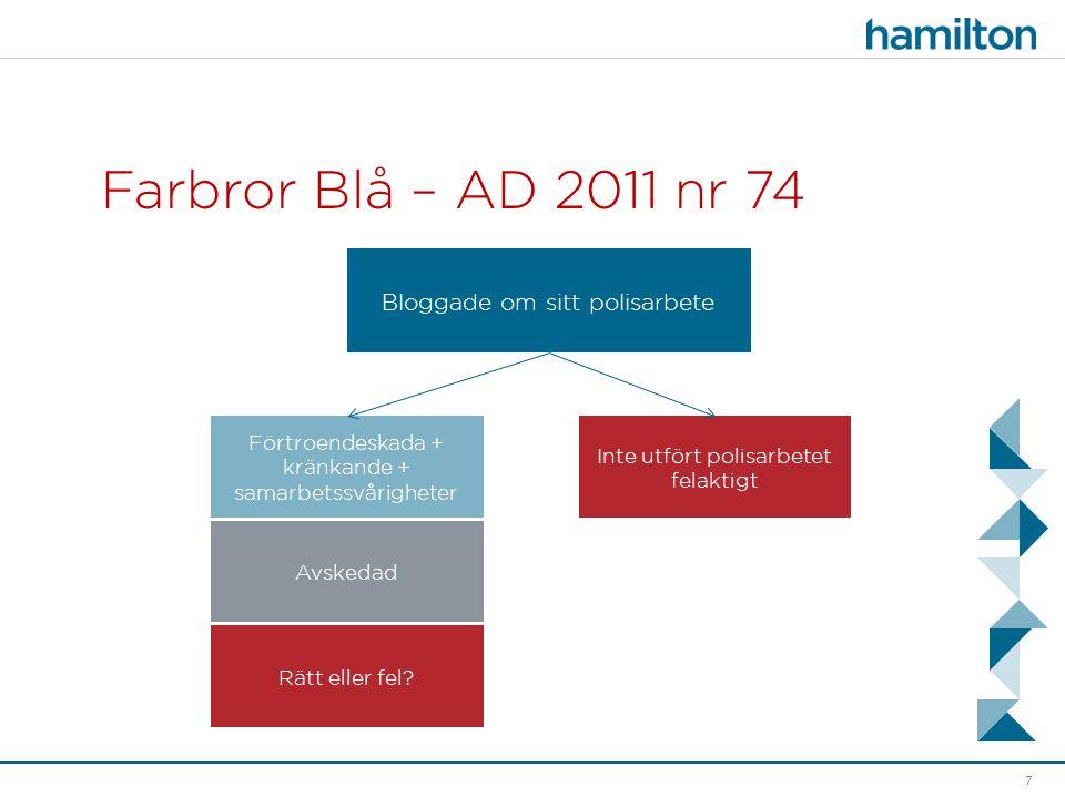 Farbror Blå – AD 2011 nr 74 7 Inte utfört polisarbetet felaktigt Bloggade om sitt polisarbete Förtroendeskada + kränkande + samarbetssvårigheter Avske