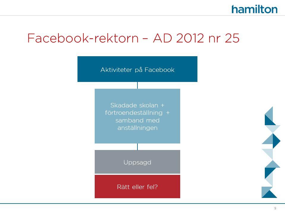 Facebook-rektorn – AD 2012 nr 25 9 Skadade skolan + förtroendeställning + samband med anställningen Aktiviteter på Facebook Uppsagd Rätt eller fel?