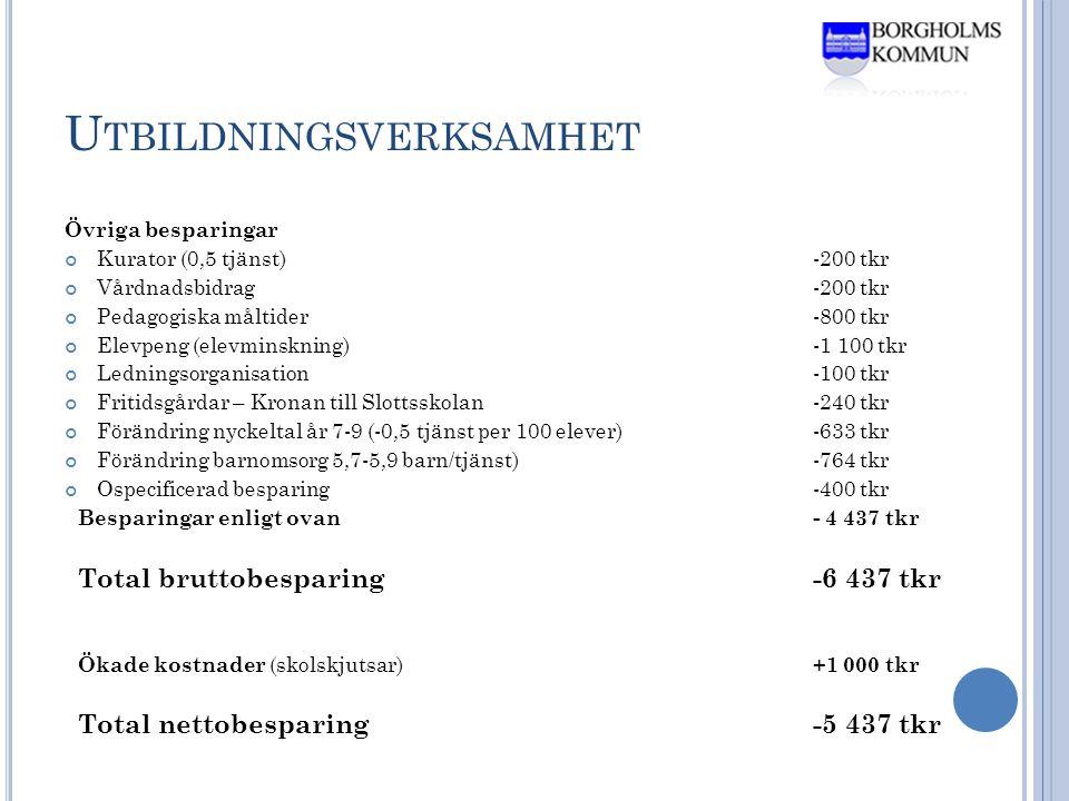U TBILDNINGSVERKSAMHET Övriga besparingar Kurator (0,5 tjänst)-200 tkr Vårdnadsbidrag-200 tkr Pedagogiska måltider-800 tkr Elevpeng (elevminskning)-1 100 tkr Ledningsorganisation-100 tkr Fritidsgårdar – Kronan till Slottsskolan-240 tkr Förändring nyckeltal år 7-9 (-0,5 tjänst per 100 elever)-633 tkr Förändring barnomsorg 5,7-5,9 barn/tjänst)-764 tkr Ospecificerad besparing -400 tkr Besparingar enligt ovan- 4 437 tkr Total bruttobesparing-6 437 tkr Ökade kostnader (skolskjutsar) +1 000 tkr Total nettobesparing -5 437 tkr