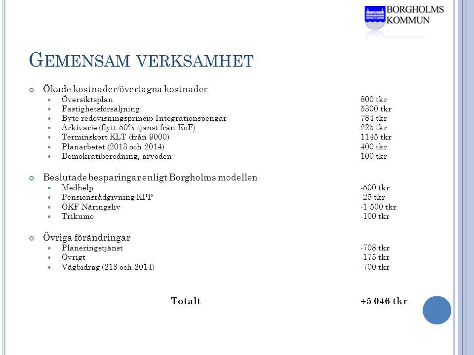 G EMENSAM VERKSAMHET Ökade kostnader/övertagna kostnader  Översiktsplan800 tkr  Fastighetsförsäljning5300 tkr  Byte redovisningsprincip Integrationspengar784 tkr  Arkivarie (flytt 50% tjänst från KoF)225 tkr  Terminskort KLT (från 9000)1145 tkr  Planarbetet (2013 och 2014)400 tkr  Demokratiberedning, arvoden100 tkr Beslutade besparingar enligt Borgholms modellen  Medhelp -500 tkr  Pensionsrådgivning KPP -25 tkr  ÖKF Näringsliv -1 500 tkr  Trikumo -100 tkr Övriga förändringar  Planeringstjänst -708 tkr  Övrigt -175 tkr  Vägbidrag (213 och 2014)-700 tkr Totalt+5 046 tkr