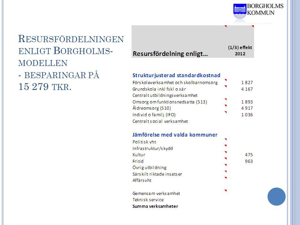 R ESURSFÖRDELNINGEN ENLIGT B ORGHOLMS - MODELLEN - BESPARINGAR PÅ 15 279 TKR.