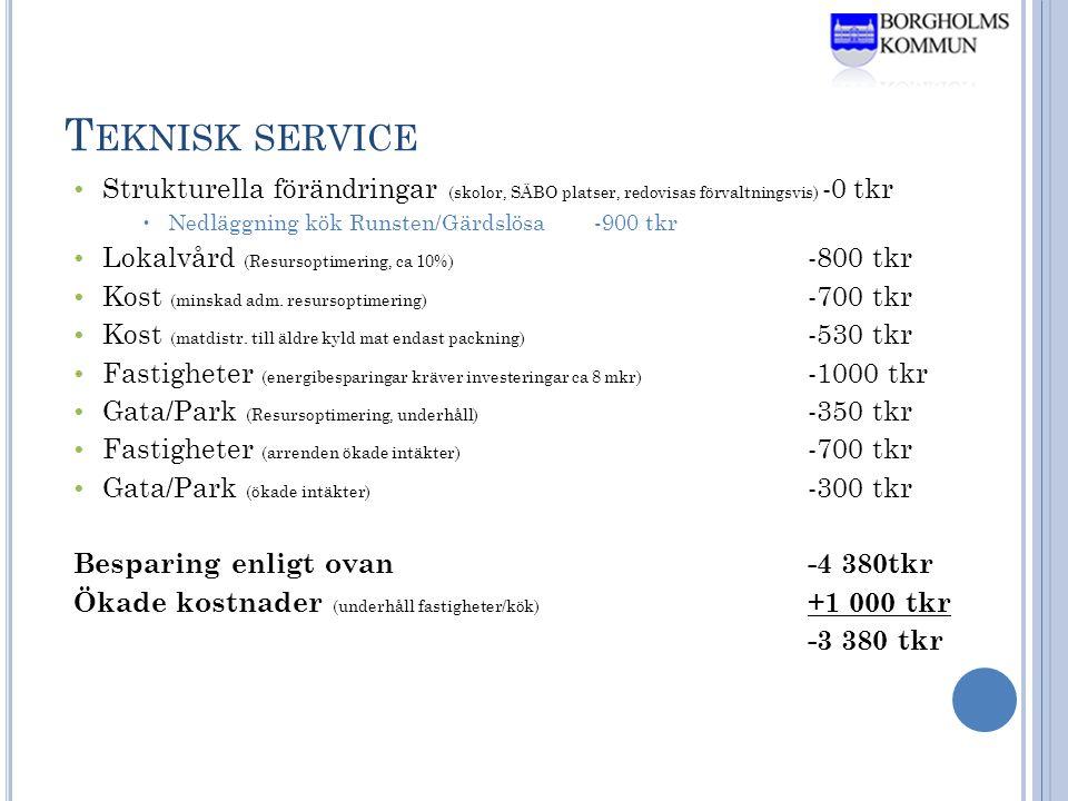 T EKNISK SERVICE • Strukturella förändringar (skolor, SÄBO platser, redovisas förvaltningsvis) -0 tkr  Nedläggning kök Runsten/Gärdslösa-900 tkr • Lokalvård (Resursoptimering, ca 10%) -800 tkr • Kost (minskad adm.
