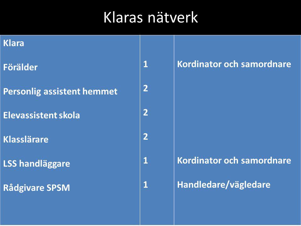 Klaras nätverk Klara Förälder Personlig assistent hemmet Elevassistent skola Klasslärare LSS handläggare Rådgivare SPSM 122211122211 Kordinator och samordnare Handledare/vägledare