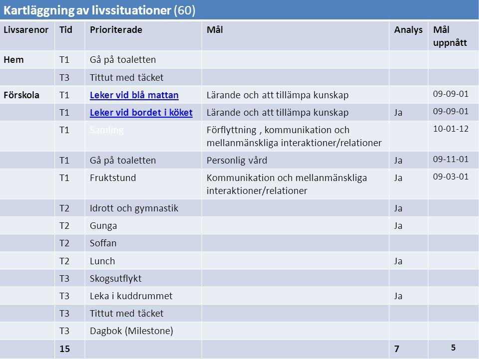 Kartläggning av livssituationer (60) LivsarenorTidPrioriteradeMålAnalysMål uppnått HemT1Gå på toaletten T3Tittut med täcket FörskolaT1Leker vid blå mattanLärande och att tillämpa kunskap 09-09-01 T1Leker vid bordet i köketLärande och att tillämpa kunskapJa 09-09-01 T1SamlingFörflyttning, kommunikation och mellanmänskliga interaktioner/relationer 10-01-12 T1Gå på toalettenPersonlig vårdJa 09-11-01 T1FruktstundKommunikation och mellanmänskliga interaktioner/relationer Ja 09-03-01 T2Idrott och gymnastikJa T2GungaJa T2Soffan T2LunchJa T3Skogsutflykt T3Leka i kuddrummetJa T3Tittut med täcket T3Dagbok (Milestone) 157 5