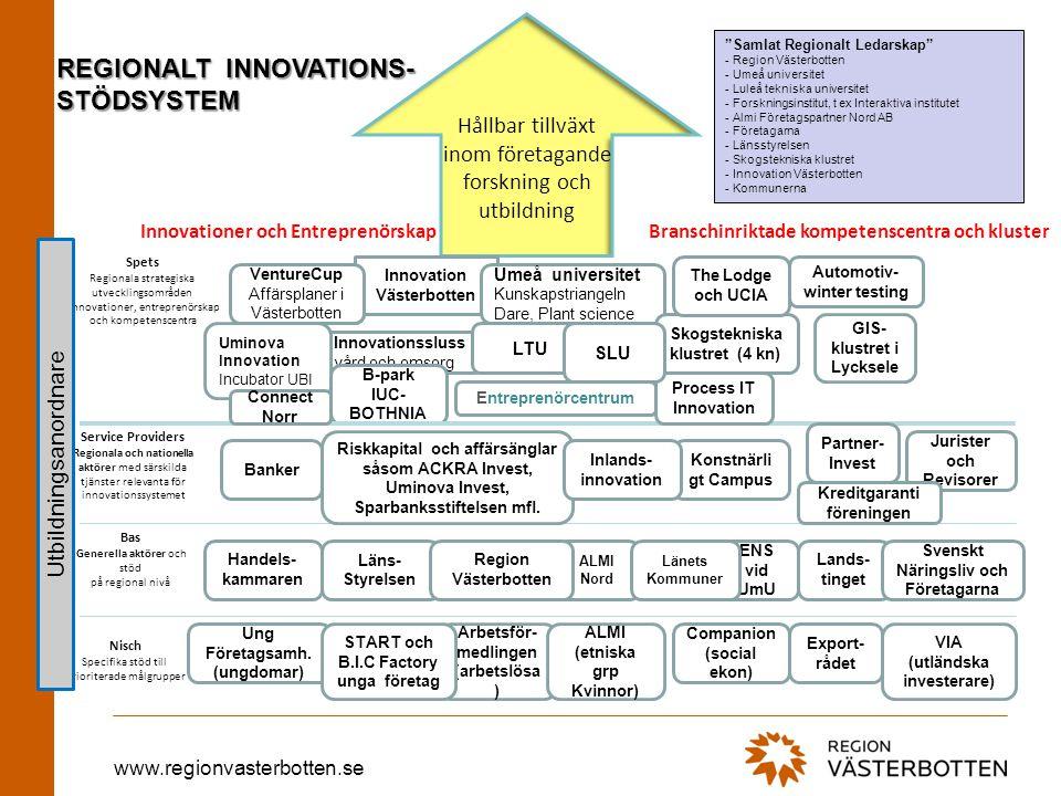 www.regionvasterbotten.se REGIONALT INNOVATIONS- STÖDSYSTEM Hållbar tillväxt inom företagande forskning och utbildning Spets Regionala strategiska utv