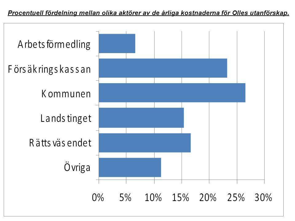 Procentuell fördelning mellan olika aktörer av de årliga kostnaderna för Olles utanförskap.