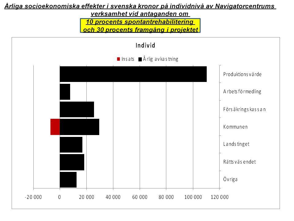 Årliga socioekonomiska effekter i svenska kronor på individnivå av Navigatorcentrums verksamhet vid antaganden om 10 procents spontantrehabilitering o