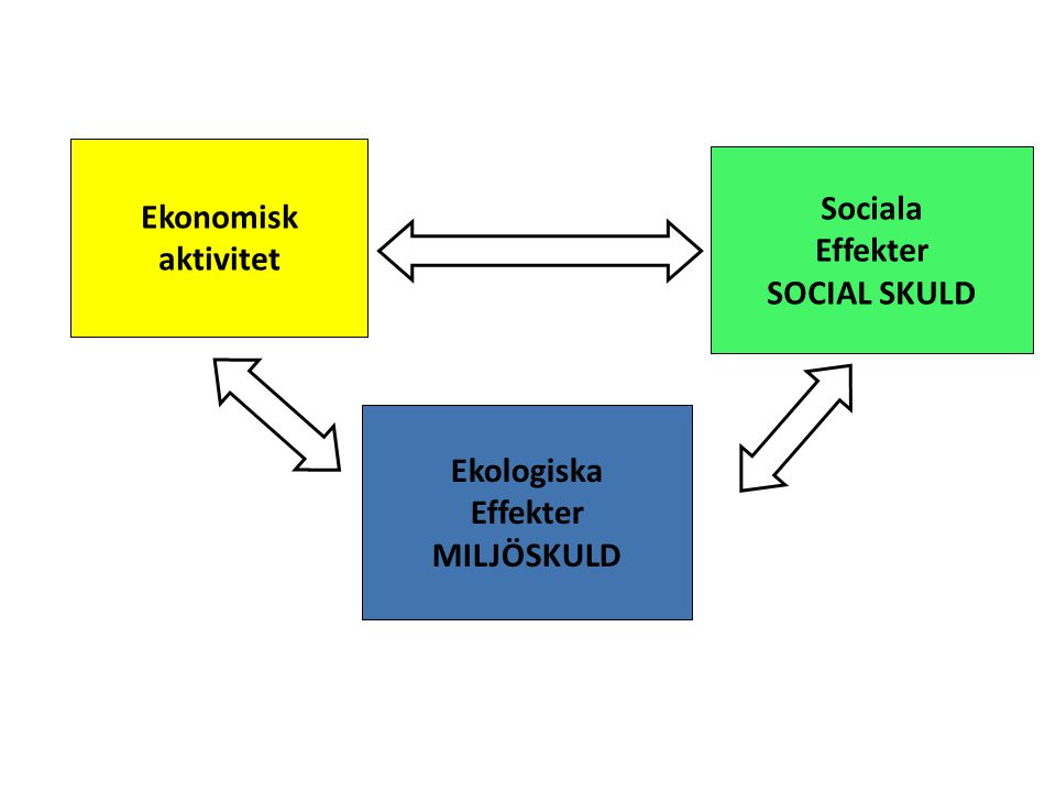Ekonomisk aktivitet Sociala Effekter SOCIAL SKULD Ekologiska Effekter MILJÖSKULD