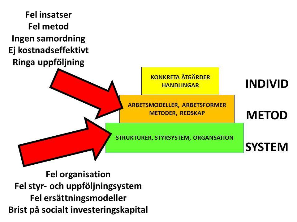 INDIVID METOD SYSTEM Fel organisation Fel styr- och uppföljningsystem Fel ersättningsmodeller Brist på socialt investeringskapital Fel insatser Fel me