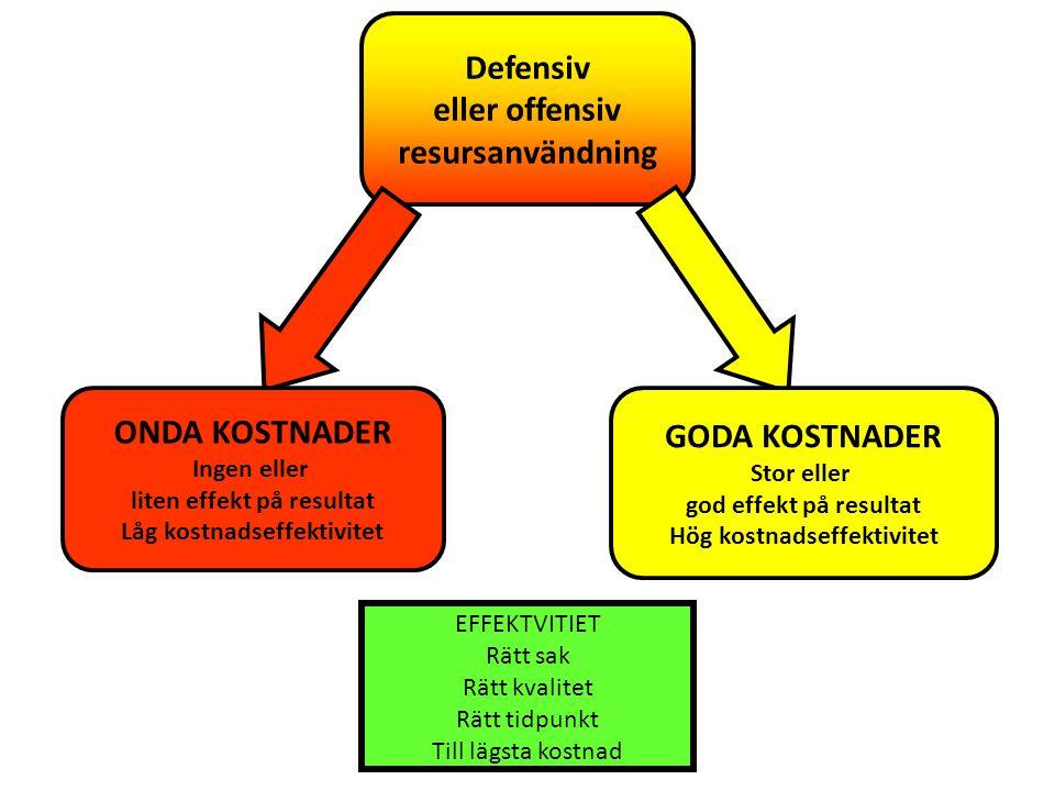 Defensiv eller offensiv resursanvändning ONDA KOSTNADER Ingen eller liten effekt på resultat Låg kostnadseffektivitet GODA KOSTNADER Stor eller god ef