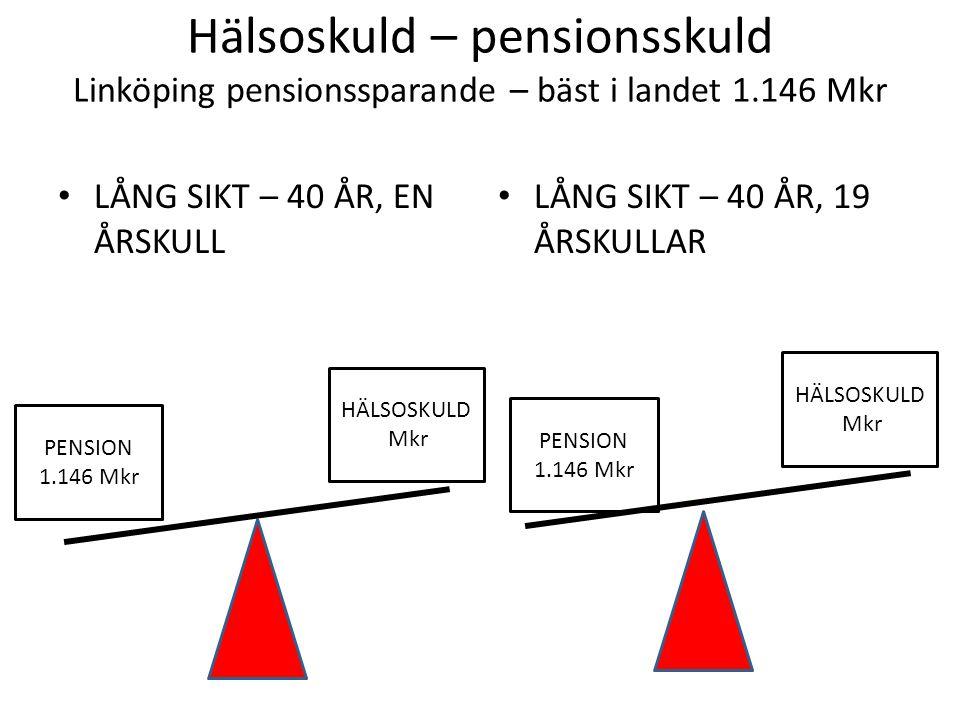 Hälsoskuld – pensionsskuld Linköping pensionssparande – bäst i landet 1.146 Mkr • LÅNG SIKT – 40 ÅR, EN ÅRSKULL • LÅNG SIKT – 40 ÅR, 19 ÅRSKULLAR PENSION 1.146 Mkr PENSION 1.146 Mkr HÄLSOSKULD 2.700 Mkr HÄLSOSKULD 52.000 Mkr
