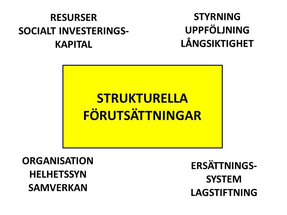 STRUKTURELLA FÖRUTSÄTTNINGAR RESURSER SOCIALT INVESTERINGS- KAPITAL ORGANISATION HELHETSSYN SAMVERKAN STYRNING UPPFÖLJNING LÅNGSIKTIGHET ERSÄTTNINGS-