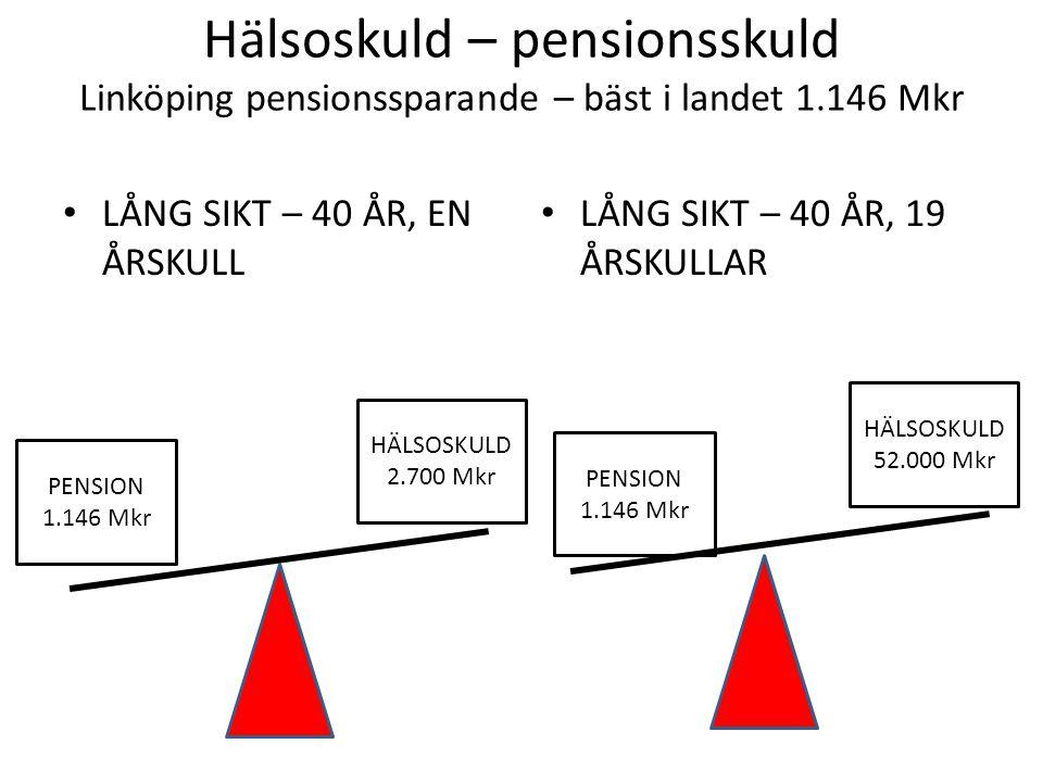 Årliga socioekonomiska effekteri svenska kronor på individnivå av Navigatorcentrums verksamhet vid antaganden om 10 procents spontantrehabilitering och 30 procents framgång i projektet