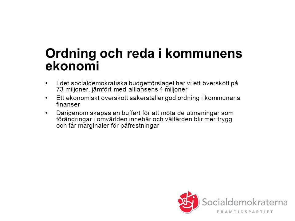 Ordning och reda i kommunens ekonomi •I det socialdemokratiska budgetförslaget har vi ett överskott på 73 miljoner, jämfört med alliansens 4 miljoner