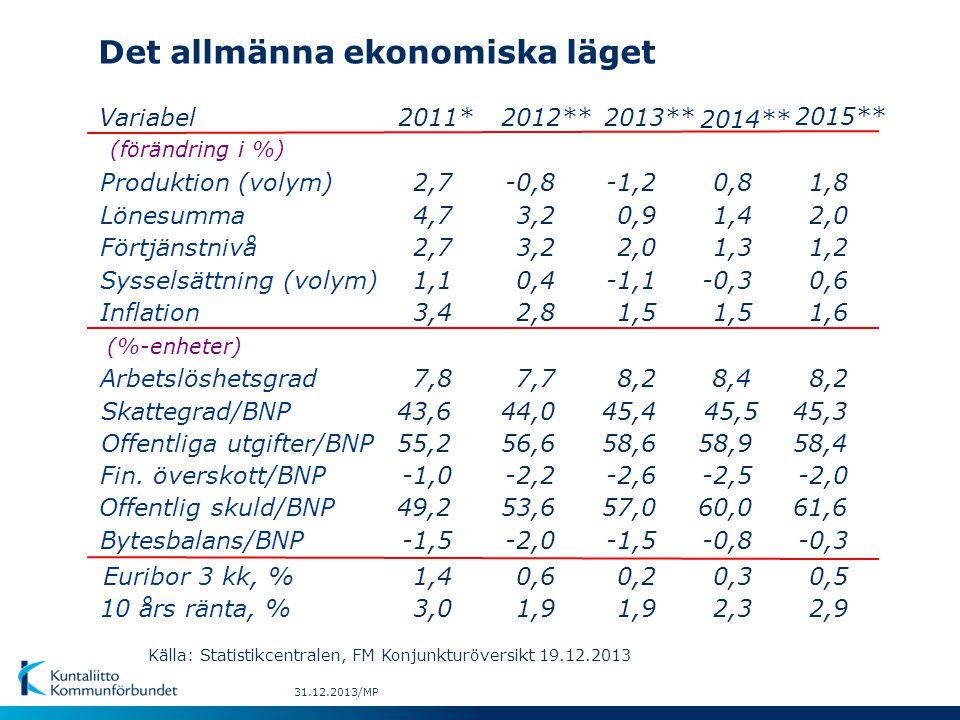 Det allmänna ekonomiska läget Variabel (förändring i %) Produktion (volym) Lönesumma Förtjänstnivå Sysselsättning (volym) Inflation (%-enheter) Arbetslöshetsgrad Skattegrad/BNP Offentliga utgifter/BNP Offentlig skuld/BNP Euribor 3 kk, % 10 års ränta, % Bytesbalans/BNP Fin.