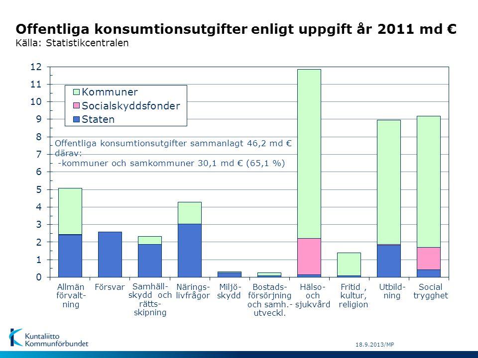 Offentliga konsumtionsutgifter enligt uppgift år 2011 md € Källa: Statistikcentralen FörsvarNärings- livfrågor Allmän förvalt- ning Fritid, kultur, religion Samhäll- skydd och rätts- skipning Miljö- skydd Bostads- försörjning och samh.- utveckl.