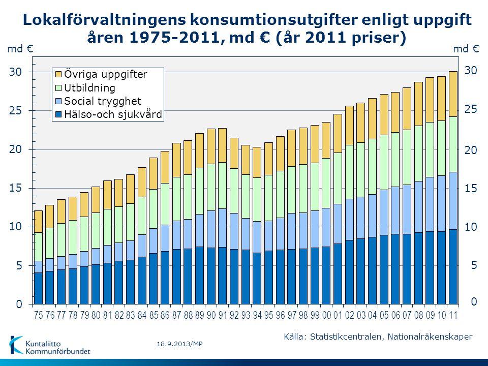 Lokalförvaltningens konsumtionsutgifter enligt uppgift åren 1975-2011, md € (år 2011 priser) Källa: Statistikcentralen, Nationalräkenskaper md € 5 10 15 20 25 30 0 md € 18.9.2013/MP