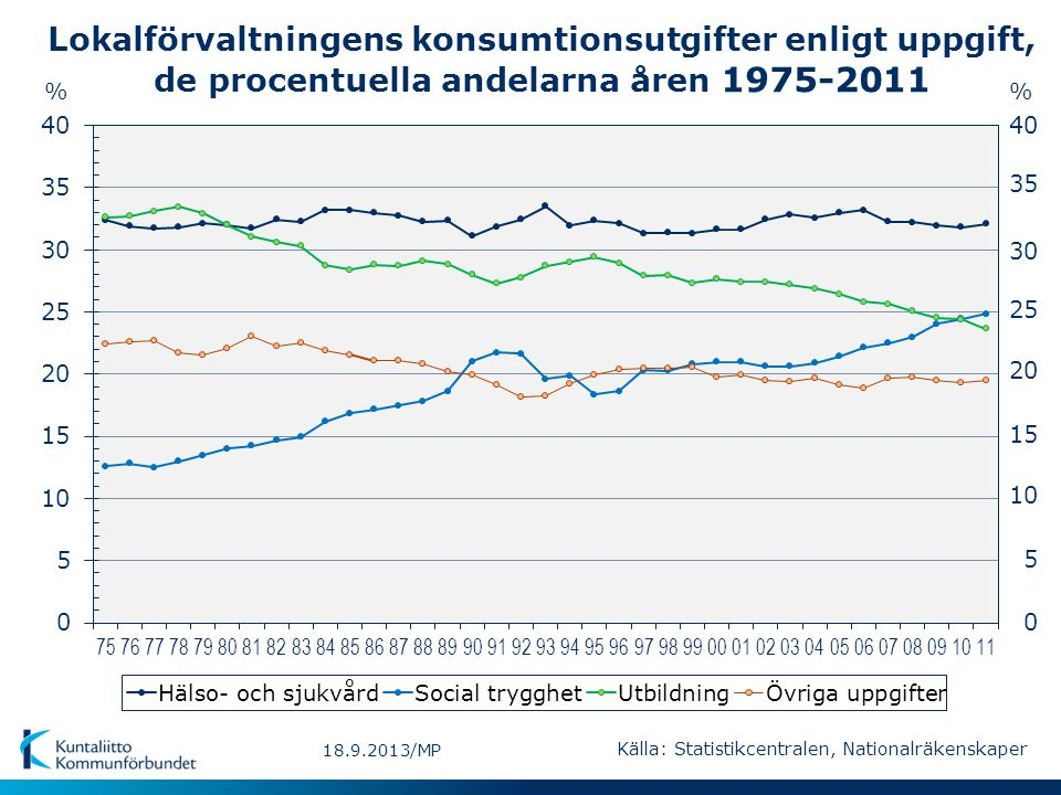 Lokalförvaltningens konsumtionsutgifter enligt uppgift, de procentuella andelarna åren 1975-2011 % 5 10 15 20 25 30 35 40 0 % Källa: Statistikcentralen, Nationalräkenskaper 18.9.2013/MP