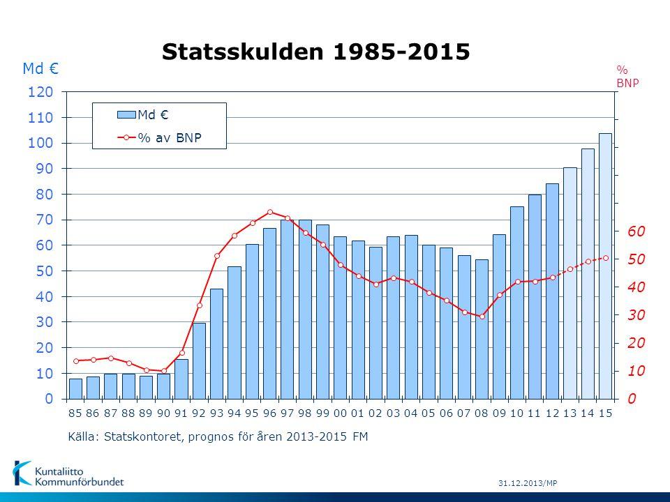 Statsskulden 1985-2015 Md € Källa: Statskontoret, prognos för åren 2013-2015 FM % BNP 31.12.2013/MP