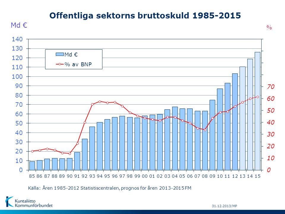 Offentliga sektorns bruttoskuld 1985-2015 Md € Källa: Åren 1985-2012 Statistiscentralen, prognos för åren 2013-2015 FM 31.12.2013/MP %