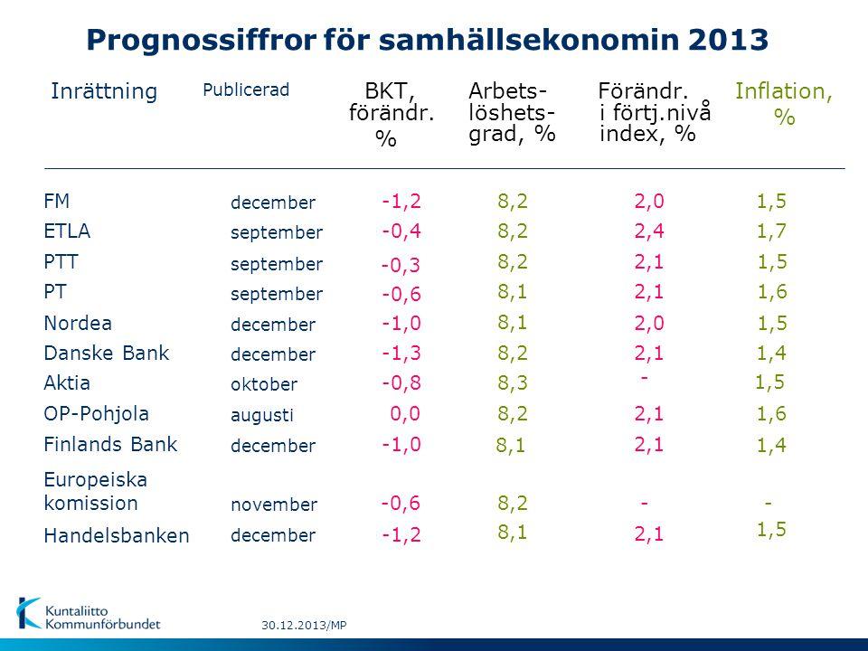 Prognossiffror för samhällsekonomin 2013 Inrättning Publicerad BKT,Inflation, % Arbets-Förändr.