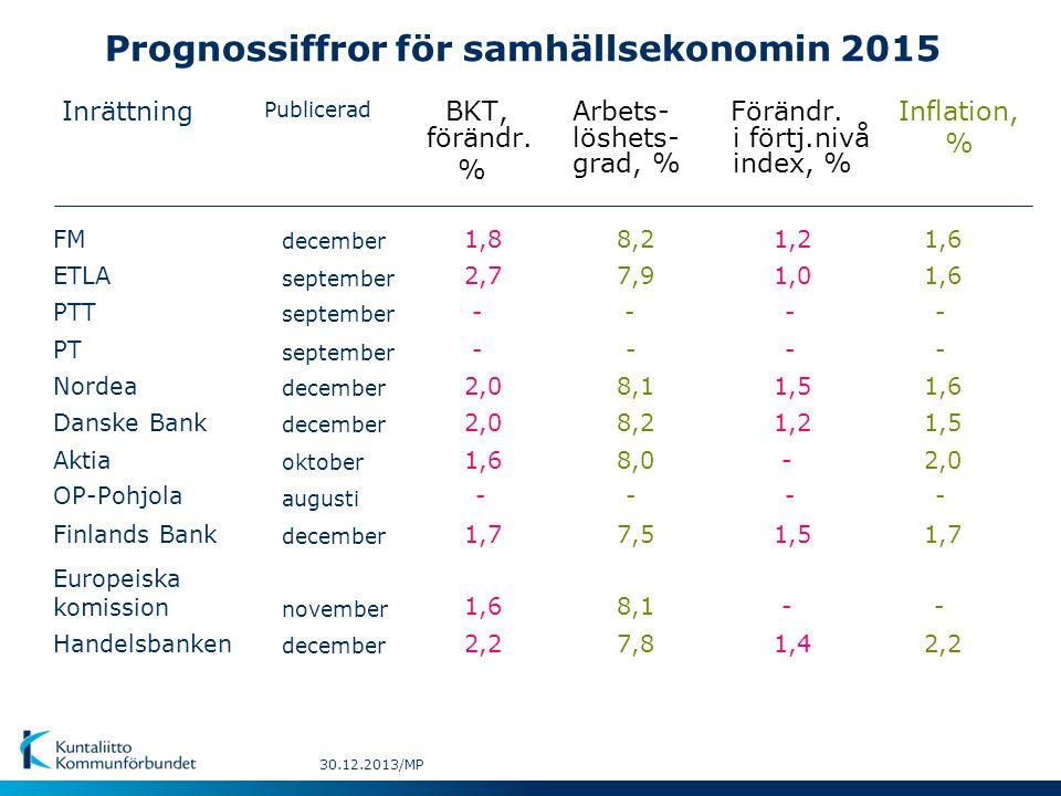 Inrättning Publicerad BKT,Inflation, % Arbets-Förändr.