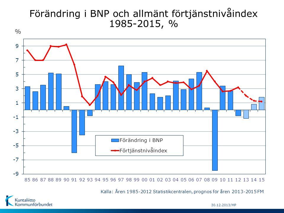 Förändring i BNP och allmänt förtjänstnivåindex 1985-2015, % Källa: Åren 1985-2012 Statistikcentralen, prognos för åren 2013-2015 FM 30.12.2013/MP %