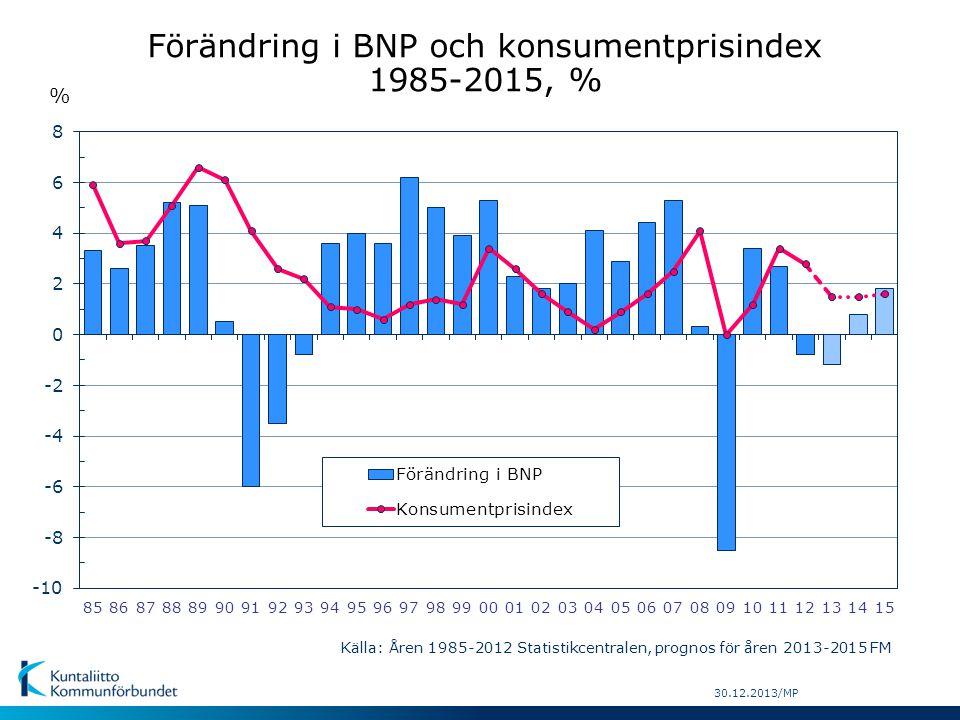 Förändring i BNP och konsumentprisindex 1985-2015, % Källa: Åren 1985-2012 Statistikcentralen, prognos för åren 2013-2015 FM 30.12.2013/MP %