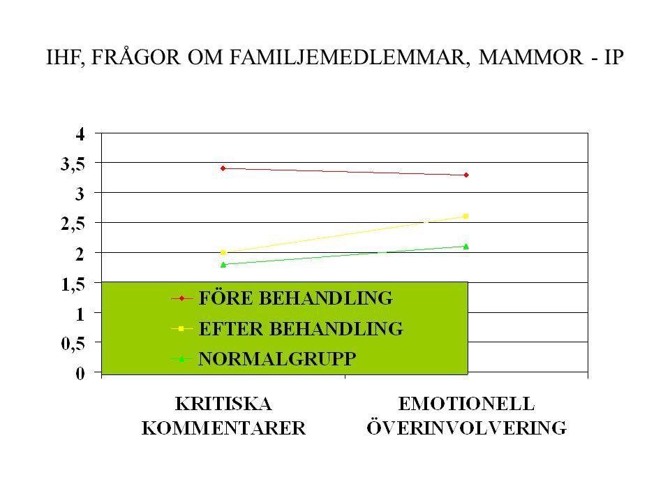 IHF, FRÅGOR OM FAMILJEMEDLEMMAR, IP - MAMMA
