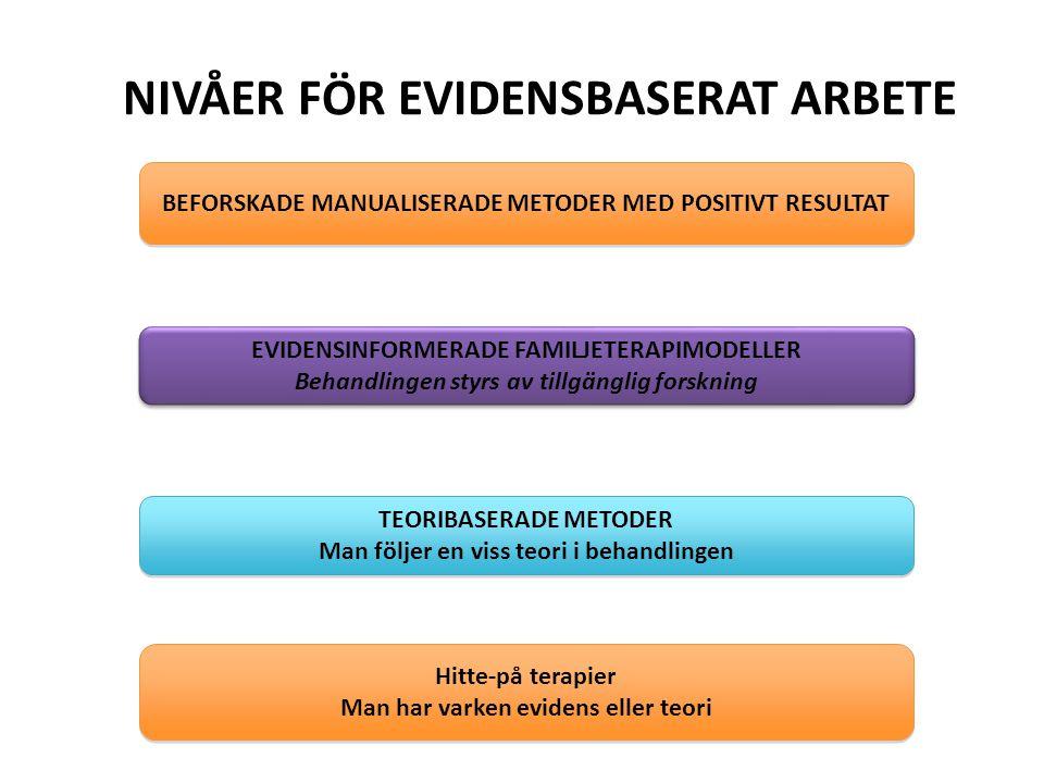NIVÅER FÖR EVIDENSBASERAT ARBETE BEFORSKADE MANUALISERADE METODER MED POSITIVT RESULTAT EVIDENSINFORMERADE FAMILJETERAPIMODELLER Behandlingen styrs av tillgänglig forskning EVIDENSINFORMERADE FAMILJETERAPIMODELLER Behandlingen styrs av tillgänglig forskning TEORIBASERADE METODER Man följer en viss teori i behandlingen TEORIBASERADE METODER Man följer en viss teori i behandlingen Hitte-på terapier Man har varken evidens eller teori Hitte-på terapier Man har varken evidens eller teori
