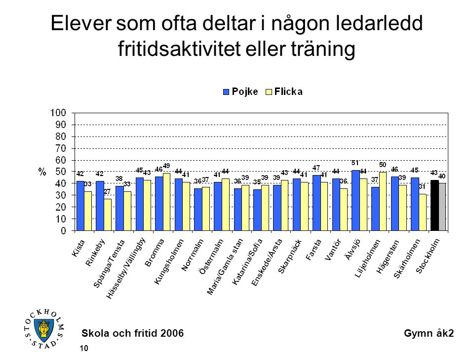 Skola och fritid 2006Gymn åk2 10 Elever som ofta deltar i någon ledarledd fritidsaktivitet eller träning