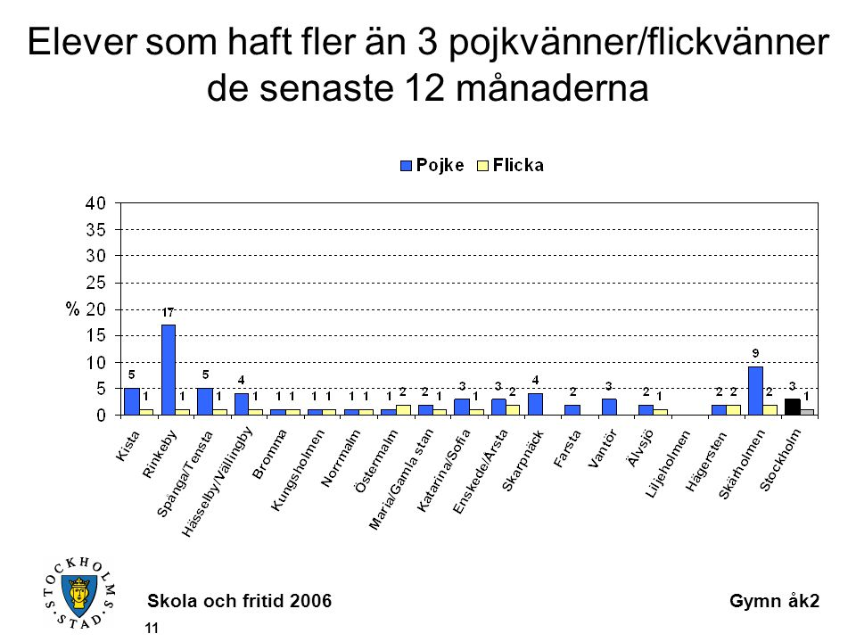 Skola och fritid 2006Gymn åk2 11 Elever som haft fler än 3 pojkvänner/flickvänner de senaste 12 månaderna