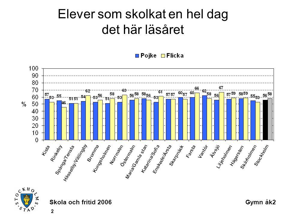 Skola och fritid 2006Gymn åk2 3 Genomsnittlig angiven debutålder för skolk