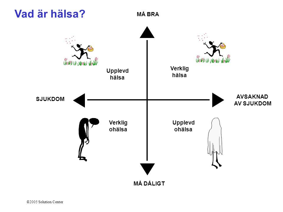 ©2005 Solution Center SJUKDOM AVSAKNAD AV SJUKDOM MÅ BRA MÅ DÅLIGT Verklig ohälsa Upplevd ohälsa Verklig hälsa Upplevd hälsa Vad är hälsa?